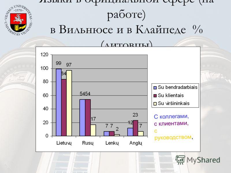 Языки в официальной сфере (на работе) в Вильнюсе и в Клайпеде % (литовцы) С коллегами, с клиентами, с руководством,