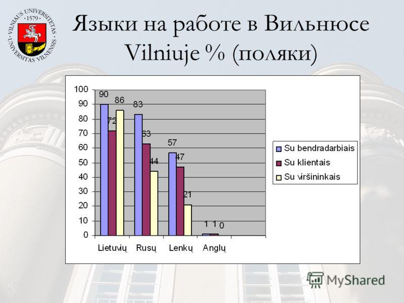 Языки на работе в Вильнюсе Vilniuje % (поляки)