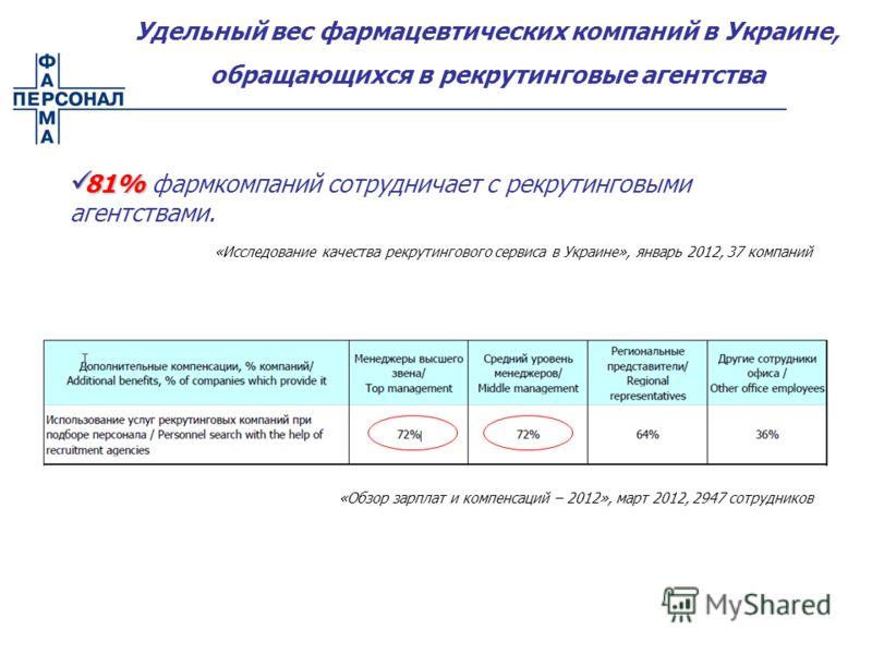 Удельный вес фармацевтических компаний в Украине, обращающихся в рекрутинговые агентства «Обзор зарплат и компенсаций – 2012», март 2012, 2947 сотрудников 81% 81% фармкомпаний сотрудничает с рекрутинговыми агентствами. «Исследование качества рекрутин