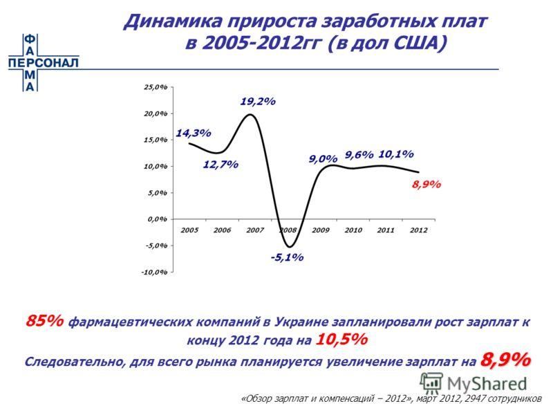 85% фармацевтических компаний в Украине запланировали рост зарплат к концу 2012 года на 10,5% 8,9% Следовательно, для всего рынка планируется увеличение зарплат на 8,9% Динамика прироста заработных плат в 2005-2012гг (в дол США) «Обзор зарплат и комп