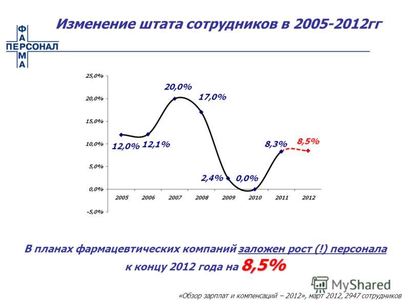 8,5% В планах фармацевтических компаний заложен рост (!) персонала к концу 2012 года на 8,5% Изменение штата сотрудников в 2005-2012гг «Обзор зарплат и компенсаций – 2012», март 2012, 2947 сотрудников