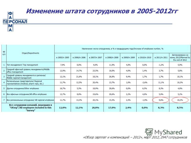 Изменение штата сотрудников в 2005-2012гг «Обзор зарплат и компенсаций – 2012», март 2012, 2947 сотрудников