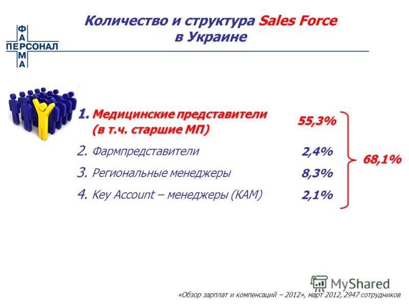 1. Медицинские представители (в т.ч. старшие МП) 2. Фармпредставители 3. Региональные менеджеры 4. Key Account – менеджеры (КАМ) 55,3% 2,4% 8,3% 2,1% 68,1% Количество и структура Sales Force в Украине «Обзор зарплат и компенсаций – 2012», март 2012,