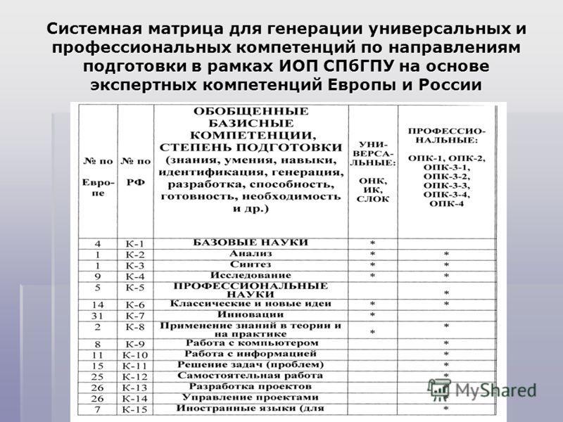 Системная матрица для генерации универсальных и профессиональных компетенций по направлениям подготовки в рамках ИОП СПбГПУ на основе экспертных компетенций Европы и России