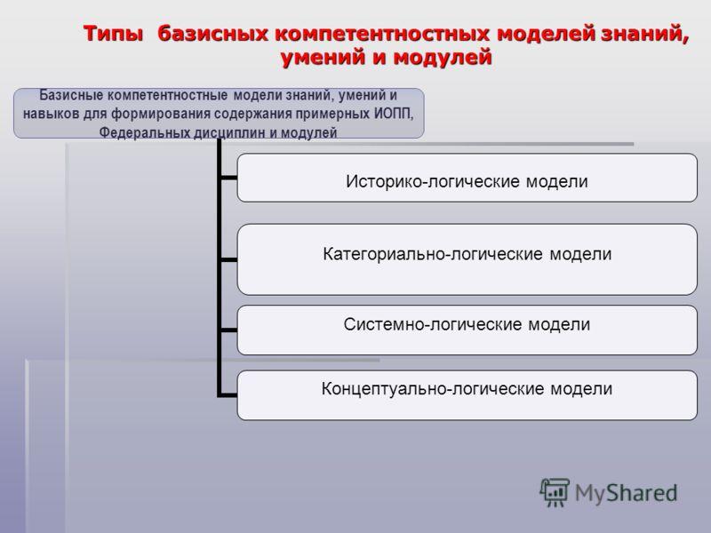 Типы базисных компетентностных моделей знаний, умений и модулей Базисные компетентностные модели знаний, умений и навыков для формирования содержания примерных ИОПП, Федеральных дисциплин и модулей Историко-логические модели Категориально-логические