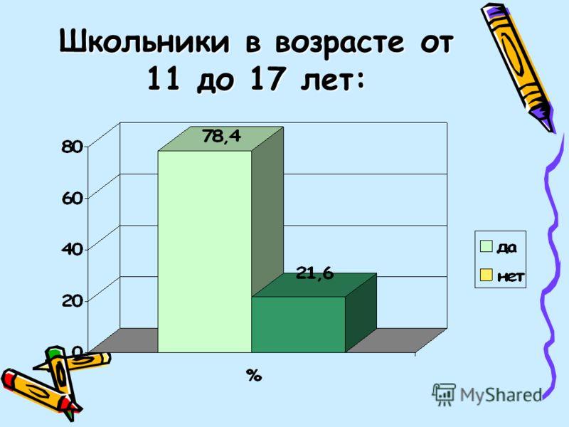 Школьники в возрасте от 11 до 17 лет: