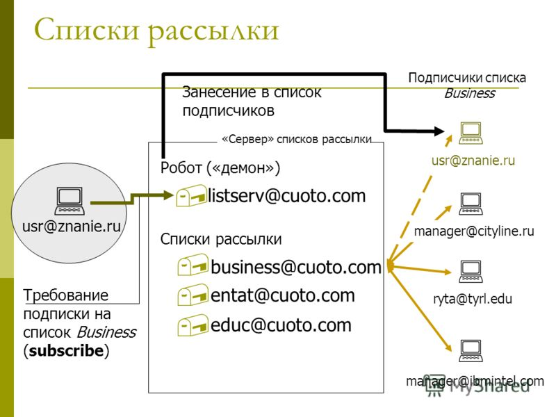 Списки рассылки usr@znanie.ru manager@ibmintel.com Робот («демон») Списки рассылки educ@cuoto.com entat@cuoto.com business@cuoto.com listserv@cuoto.com Требование подписки на список Business (subscribe) ryta@tyrl.edu manager@cityline.ru usr@znanie.ru