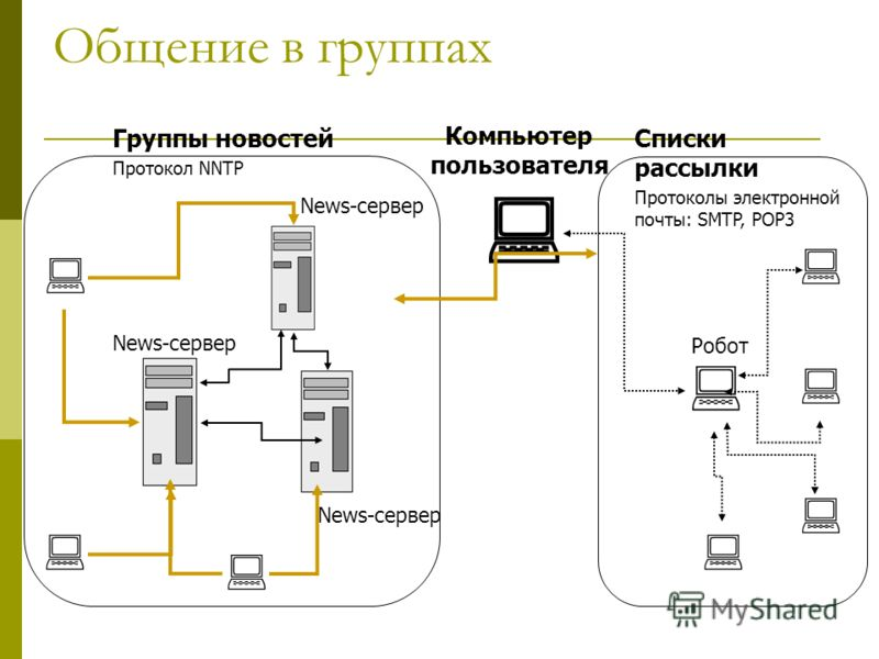 Общение в группах News-сервер Робот Компьютер пользователя Списки рассылки Протоколы электронной почты: SMTP, POP3 Группы новостей Протокол NNTP
