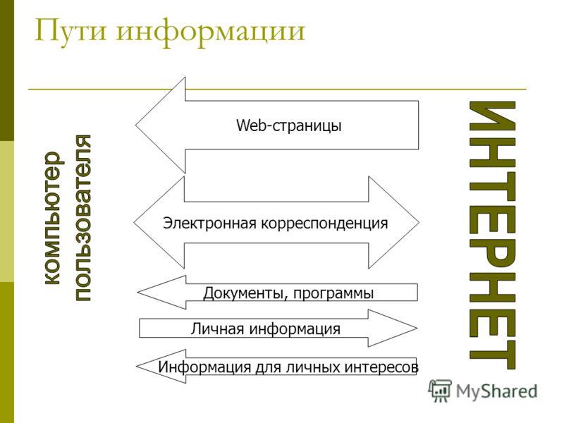 Пути информации Web-страницы Личная информация Информация для личных интересов Электронная корреспонденция Документы, программы