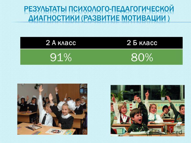 2 А класс2 Б класс 91%80%