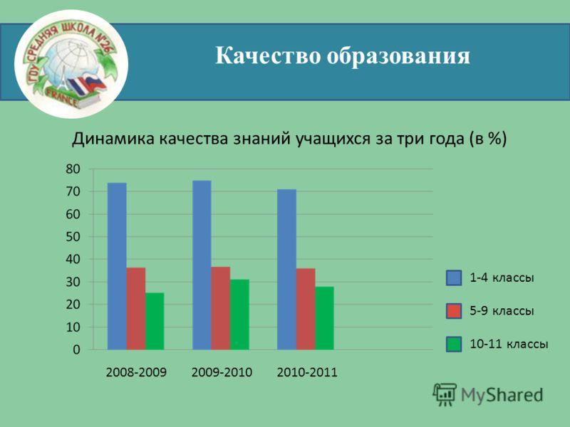 Качество образования Динамика качества знаний учащихся за три года (в %) 1-4 классы 5-9 классы 10-11 классы 2008-20092009-20102010-2011
