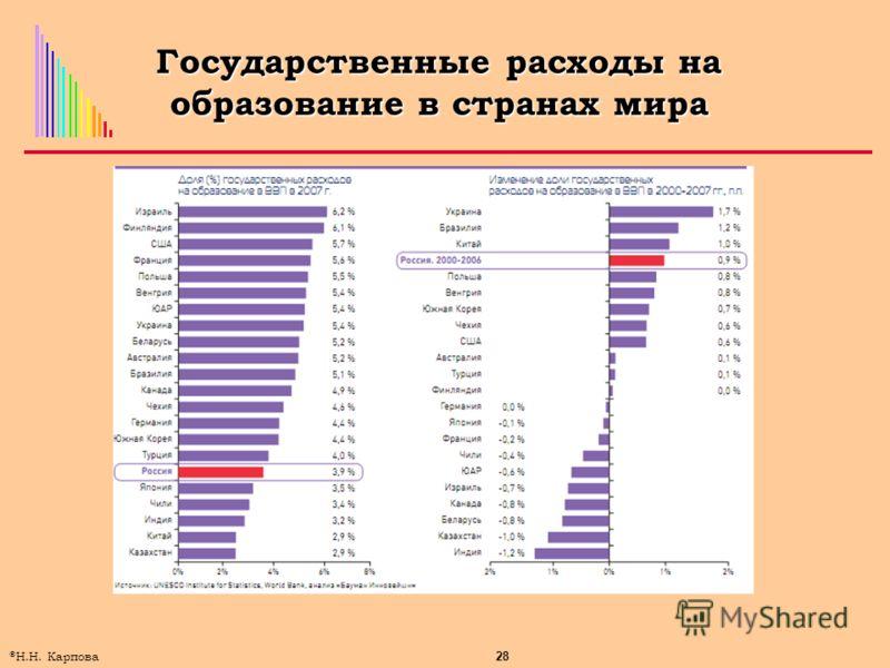 28 © Н.Н. Карпова Государственные расходы на образование в странах мира