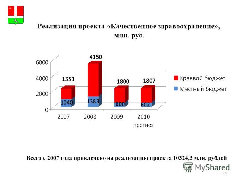 14 Всего с 2007 года привлечено на реализацию проекта 10324,3 млн. рублей Реализация проекта «Качественное здравоохранение», млн. руб. Герб МР(ГО)
