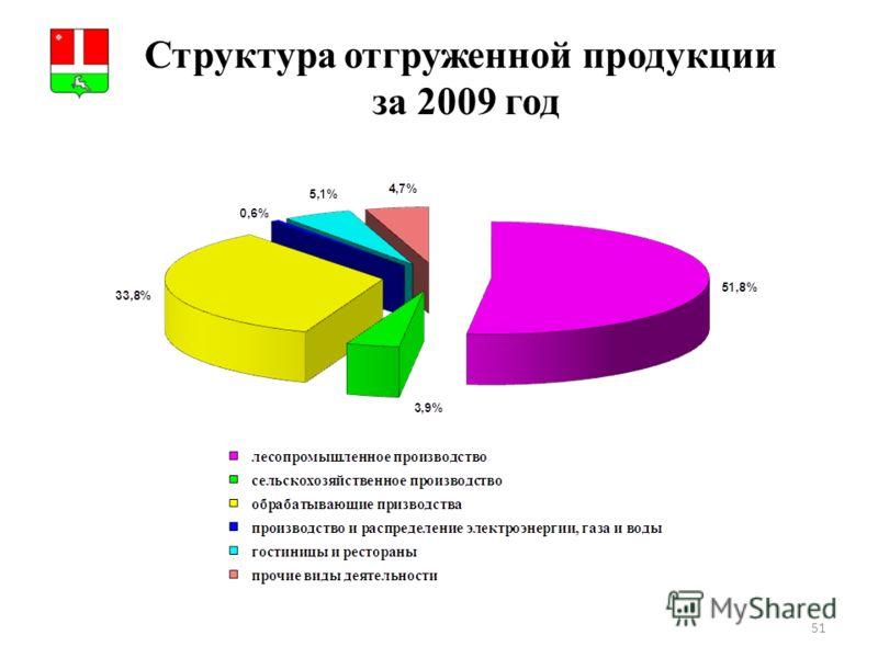 51 Структура отгруженной продукции за 2009 год