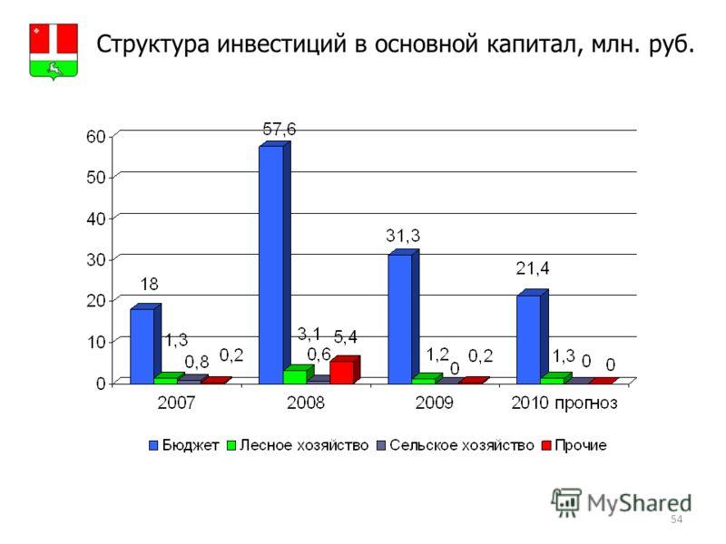 54 Структура инвестиций в основной капитал, млн. руб. Герб МР(ГО)