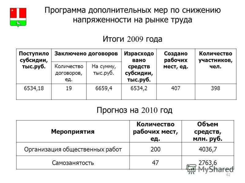 62 Программа дополнительных мер по снижению напряженности на рынке труда Итоги 2009 года Прогноз на 2010 год Герб МР(ГО) Поступило субсидии, тыс.руб. Заключено договоровИзрасходо вано средств субсидии, тыс.руб. Создано рабочих мест, ед. Количество уч