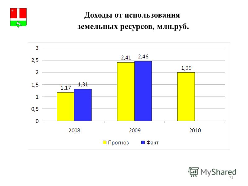 71 Герб МР(ГО) Доходы от использования земельных ресурсов, млн.руб.