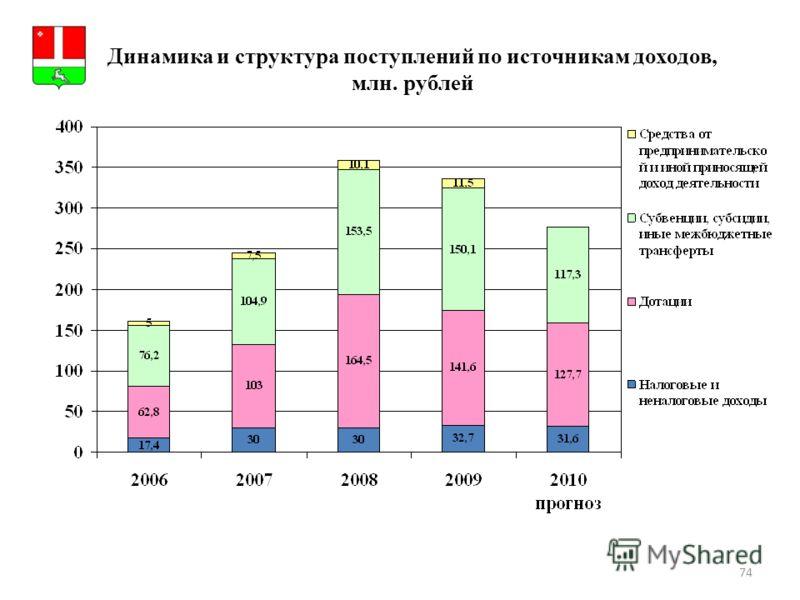 74 Динамика и структура поступлений по источникам доходов, млн. рублей Герб МР(ГО)