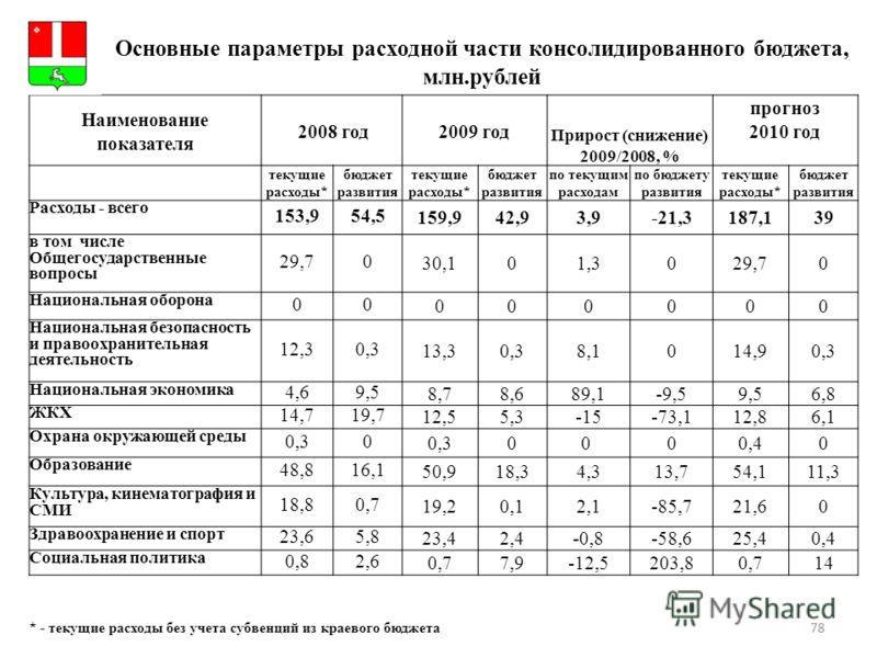 78 Основные параметры расходной части консолидированного бюджета, млн.рублей * - текущие расходы без учета субвенций из краевого бюджета Герб МР(ГО) Наименование показателя 2008 год 2009 год Прирост (снижение) 2009/2008, % прогноз 2010 год текущие ра