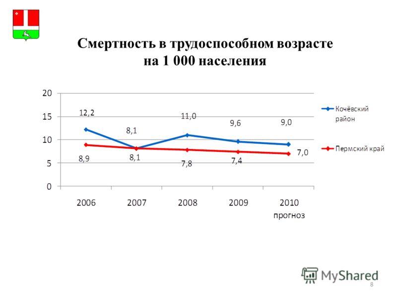 8 Герб МР(ГО) Смертность в трудоспособном возрасте на 1 000 населения