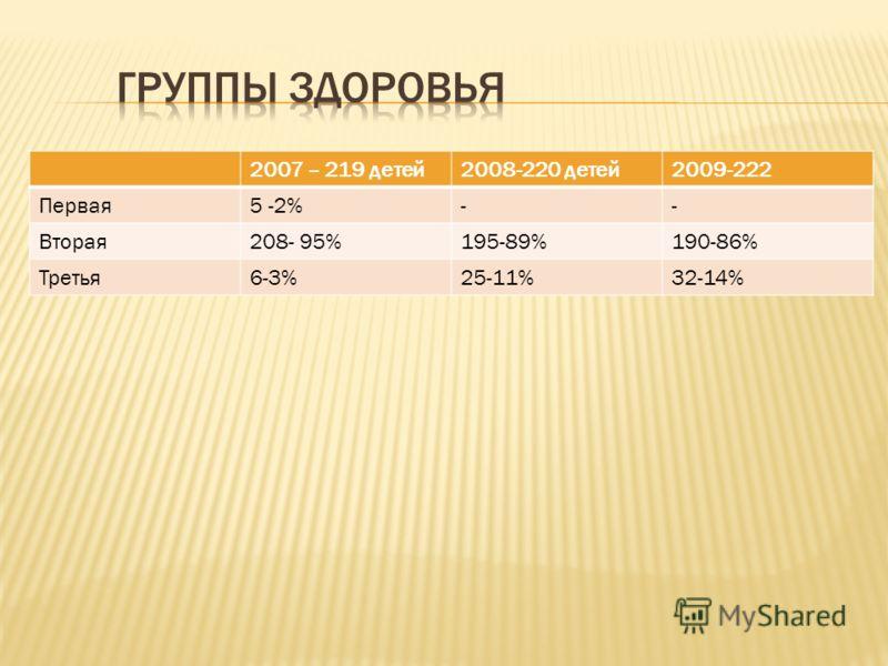 2007 – 219 детей2008-220 детей2009-222 Первая5 -2%-- Вторая208- 95%195-89%190-86% Третья6-3%25-11%32-14%