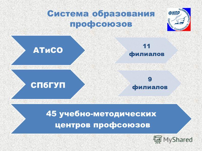 Система образования профсоюзов АТиСО 11 филиалов СПбГУП 9 филиалов 45 учебно-методических центров профсоюзов