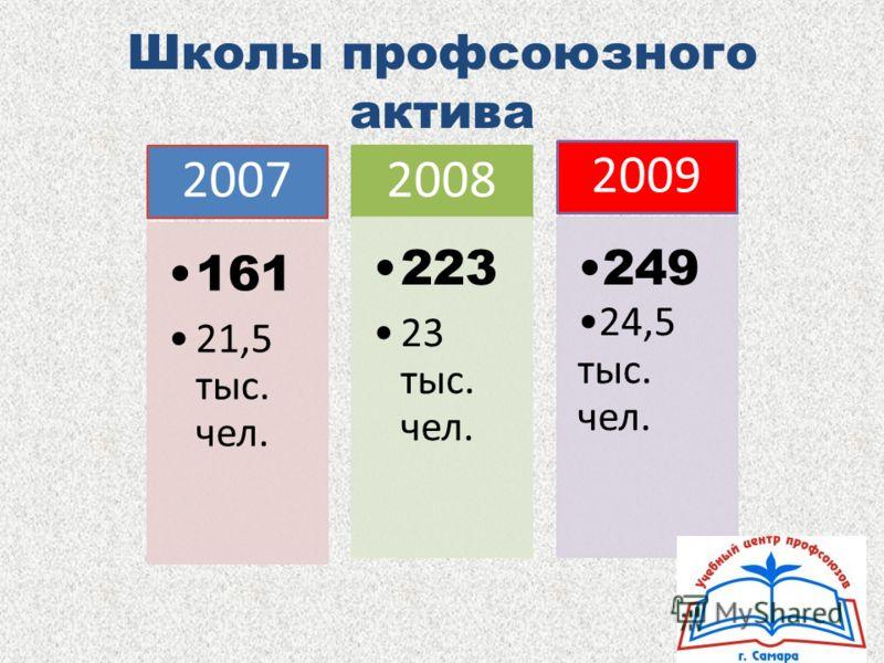 Школы профсоюзного актива 2007 161 21,5 тыс. чел. 2008 223 23 тыс. чел. 2009 249 24,5 тыс. чел.