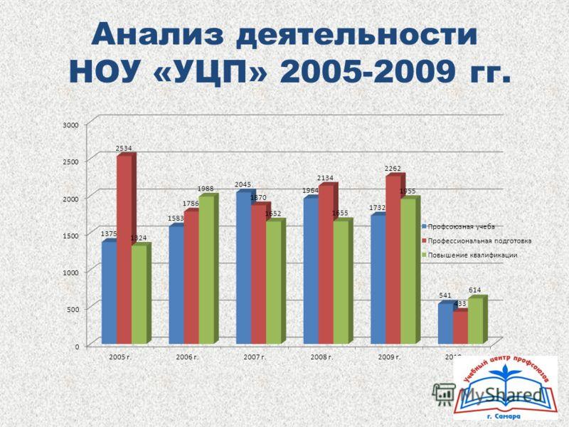 Анализ деятельности НОУ «УЦП» 2005-2009 гг.