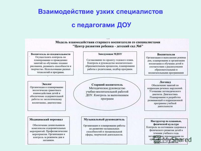 Взаимодействие узких специалистов с педагогами ДОУ