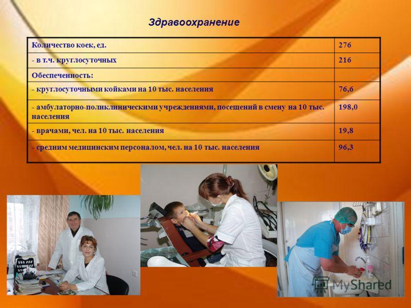Здравоохранение Количество коек, ед.276 - в т.ч. круглосуточных216 Обеспеченность: - круглосуточными койками на 10 тыс. населения76,6 - амбулаторно-поликлиническими учреждениями, посещений в смену на 10 тыс. населения 198,0 - врачами, чел. на 10 тыс.