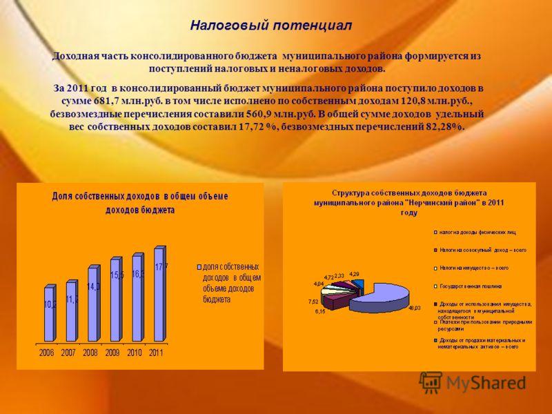 Налоговый потенциал Доходная часть консолидированного бюджета муниципального района формируется из поступлений налоговых и неналоговых доходов. За 2011 год в консолидированный бюджет муниципального района поступило доходов в сумме 681,7 млн.руб. в то