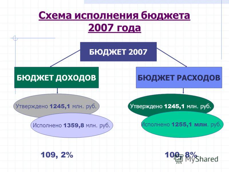 Схема исполнения бюджета 2007 года БЮДЖЕТ 2007 БЮДЖЕТ ДОХОДОВБЮДЖЕТ РАСХОДОВ Утверждено 1245,1 млн. руб. Исполнено 1359,8 млн. руб. Утверждено 1245,1 млн. руб. Исполнено 1255,1 млн. руб. 109, 2%100, 8%
