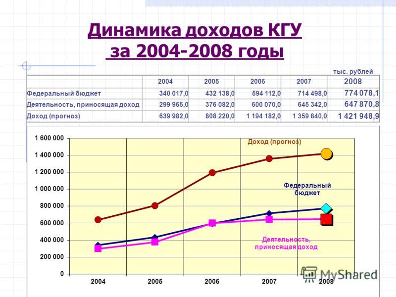 Динамика доходов КГУ за 2004-2008 годы тыс. рублей 2004200520062007 2008 Федеральный бюджет340 017,0432 138,0594 112,0714 498,0 774 078,1 Деятельность, приносящая доход299 965,0376 082,0600 070,0645 342,0 647 870,8 Доход (прогноз)639 982,0808 220,01