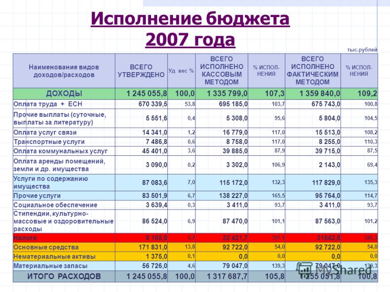 Исполнение бюджета 2007 года тыс.рублей Наименование видов доходов/расходов ВСЕГО УТВЕРЖДЕНО Уд вес % ВСЕГО ИСПОЛНЕНО КАССОВЫМ МЕТОДОМ % ИСПОЛ- НЕНИЯ ВСЕГО ИСПОЛНЕНО ФАКТИЧЕСКИМ МЕТОДОМ % ИСПОЛ- НЕНИЯ ДОХОДЫ1 245 055,8100,01 335 799,0107,31 359 840,0