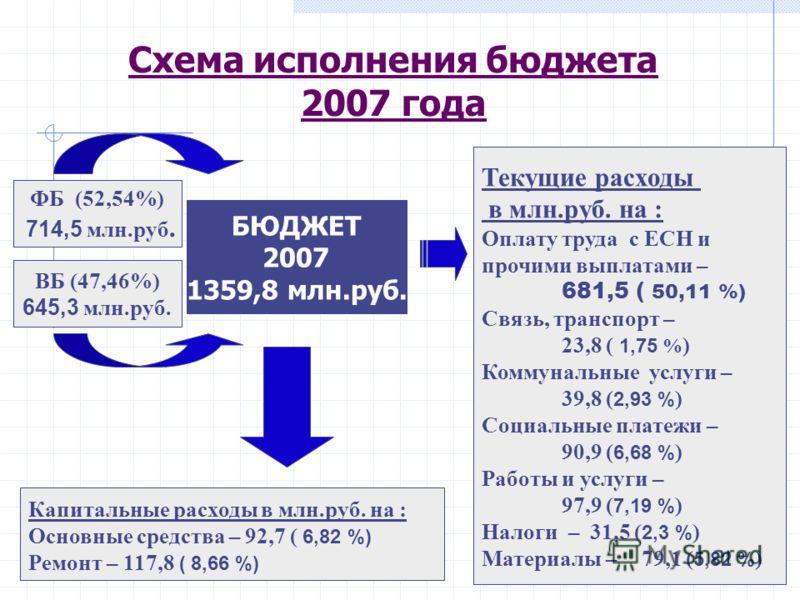 Схема исполнения бюджета 2007 года БЮДЖЕТ 2007 1359,8 млн.руб. ФБ (52,54%) 714,5 млн.руб. ВБ (47,46%) 645,3 млн.руб. Текущие расходы в млн.руб. на : Оплату труда с ЕСН и прочими выплатами – 681,5 ( 50,11 %) Связь, транспорт – 23,8 ( 1,75 % ) Коммунал