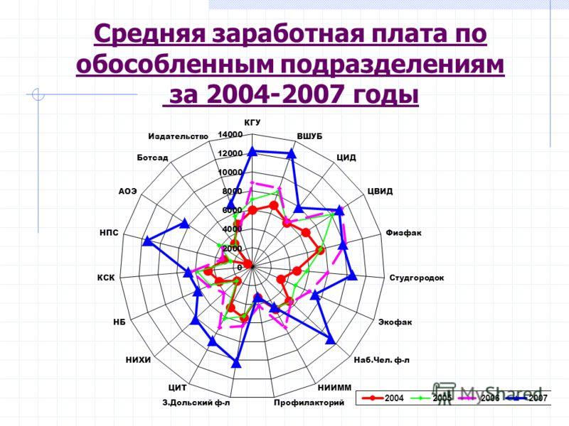 Средняя заработная плата по обособленным подразделениям за 2004-2007 годы