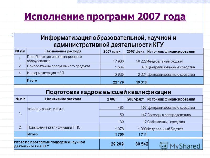 Исполнение программ 2007 года Информатизация образовательной, научной и административной деятельности КГУ п/пНазначение расхода2007 план2007 фактИсточник финансирования 1. Приобретение информационного оборудования 17 98016 222Федеральный бюджет 2.При