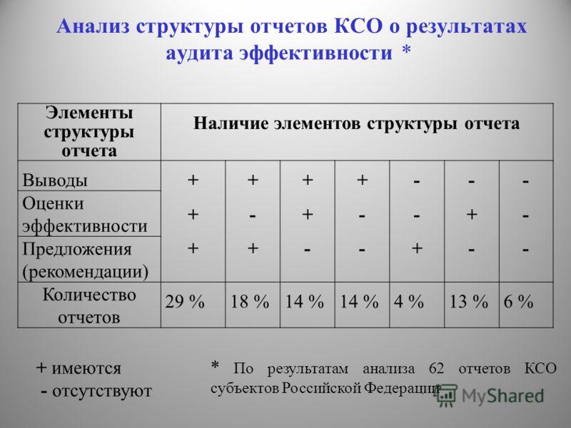 Анализ структуры отчетов КСО о результатах аудита эффективности * Элементы структуры отчета Наличие элементов структуры отчета Выводы ++++++ +-++-+ ++-++- +--+-- --+--+ -+--+- ------ Оценки эффективности Предложения (рекомендации) Количество отчетов