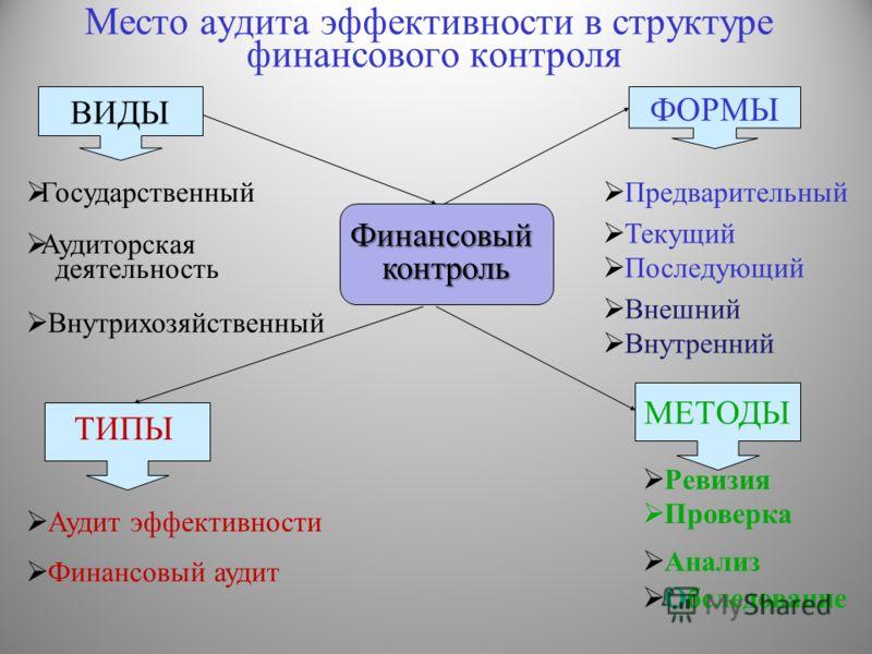 финансового контроля