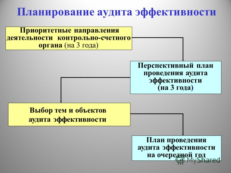 аудита эффективности (на 3