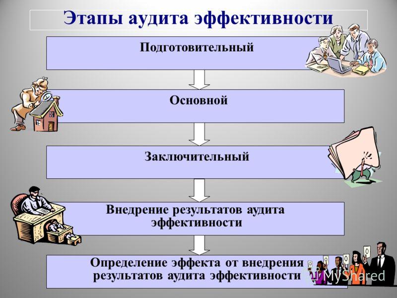 Этапы аудита эффективности Подготовительный Основной Заключительный Внедрение результатов аудита эффективности Определение эффекта от внедрения результатов аудита эффективности