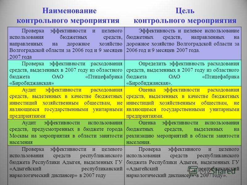 Проверка эффективности и целевого использования бюджетных средств, направленных на дорожное хозяйство Волгоградской области за 2006 год и 9 месяцев 2007 года Эффективность и целевое использование бюджетных средств, направленных на дорожное хозяйство