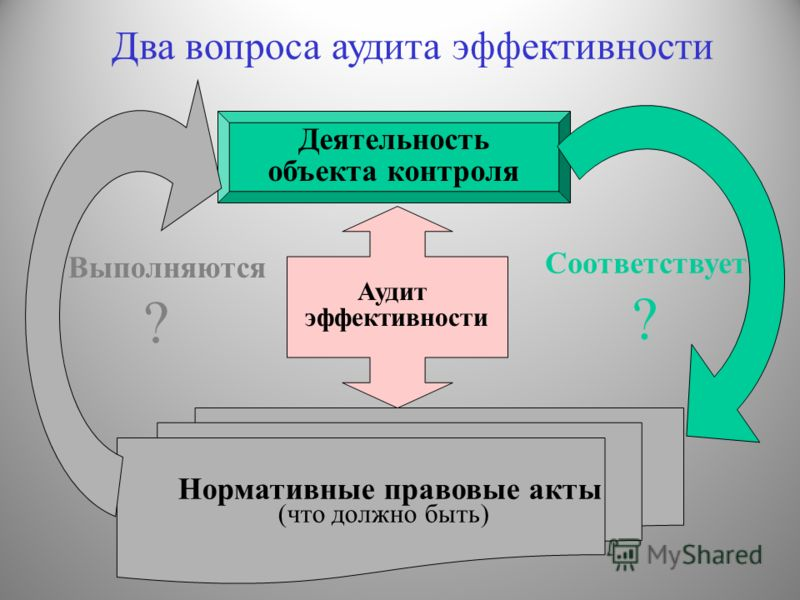 Нормативные правовые акты (что должно быть) Деятельность объекта контроля Соответствует ? Аудит эффективности Выполняются ? Два вопроса аудита эффективности