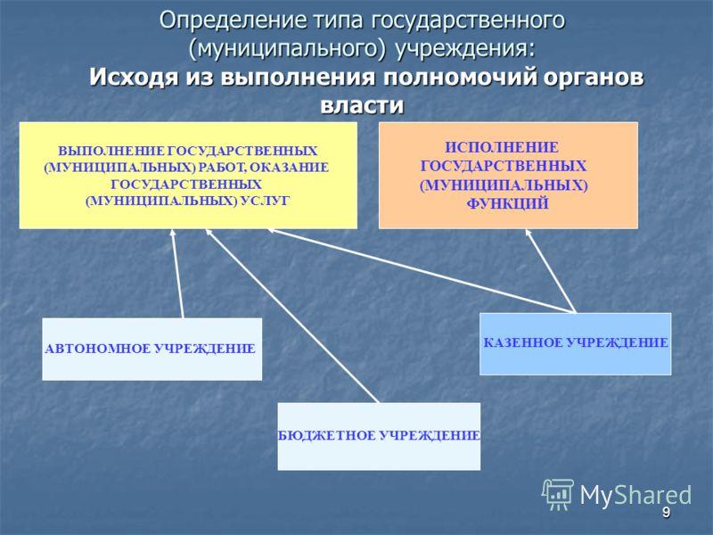 9 Определение типа государственного (муниципального) учреждения: Исходя из выполнения полномочий органов власти ВЫПОЛНЕНИЕ ГОСУДАРСТВЕННЫХ (МУНИЦИПАЛЬНЫХ) РАБОТ, ОКАЗАНИЕ ГОСУДАРСТВЕННЫХ (МУНИЦИПАЛЬНЫХ) УСЛУГ АВТОНОМНОЕ УЧРЕЖДЕНИЕ БЮДЖЕТНОЕ УЧРЕЖДЕНИ