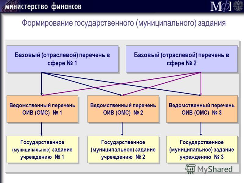 Формирование государственного (муниципального) задания Базовый (отраслевой) перечень в сфере 1 Базовый (отраслевой) перечень в сфере 2 Ведомственный перечень ОИВ (ОМС) 1 Ведомственный перечень ОИВ (ОМС) 2 Ведомственный перечень ОИВ (ОМС) 3 Государств