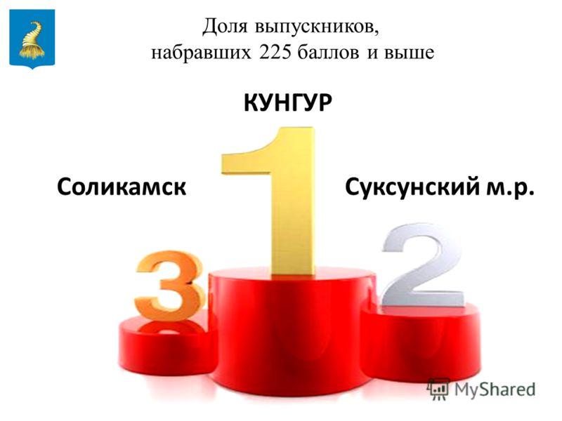 10 Доля выпускников, набравших 225 баллов и выше КУНГУР СоликамскСуксунский м.р.