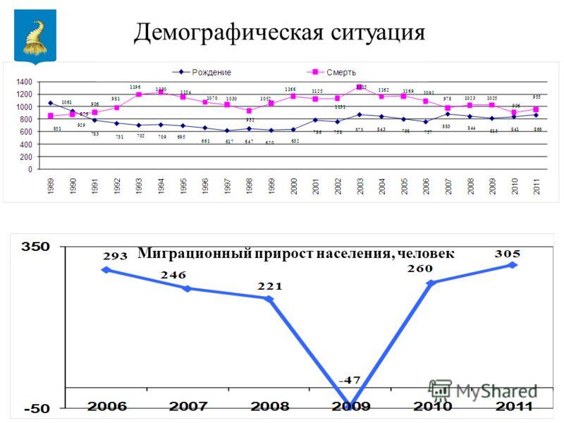 2 Демографическая ситуация Миграционный прирост населения, человек