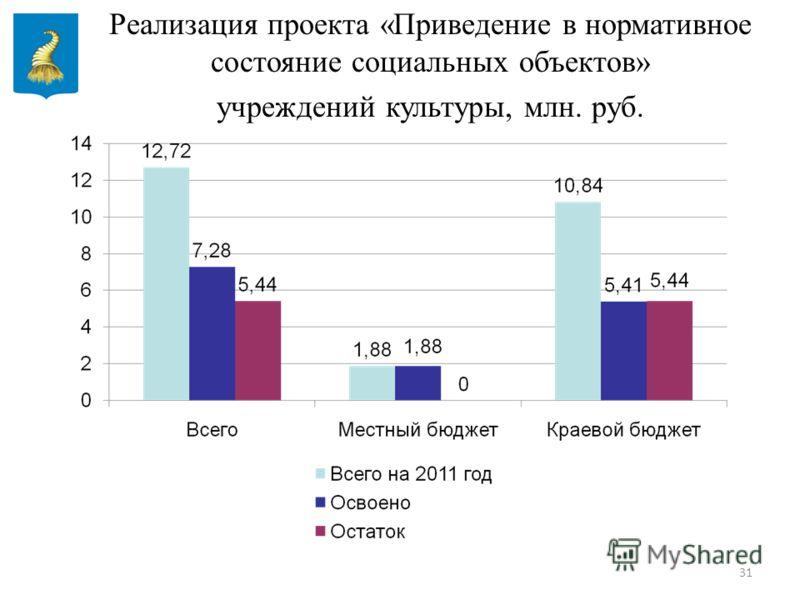 31 Реализация проекта «Приведение в нормативное состояние социальных объектов» учреждений культуры, млн. руб.