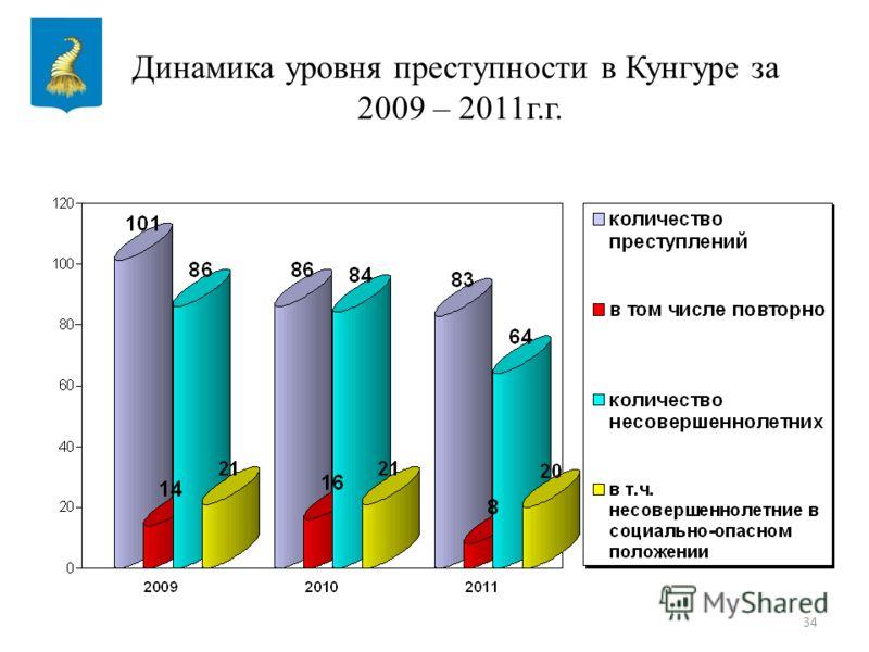34 Динамика уровня преступности в Кунгуре за 2009 – 2011г.г.