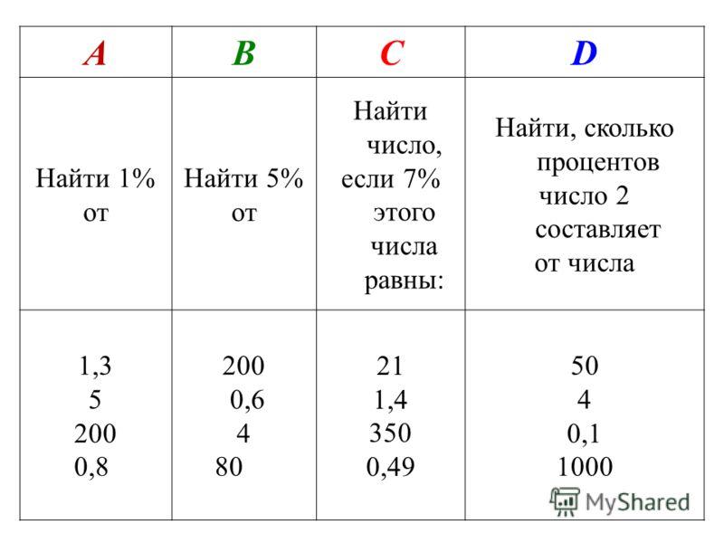 АВСD Найти 1% от Найти 5% от Найти число, если 7% этого числа равны: Найти, сколько процентов число 2 составляет от числа 1,3 5 200 0,8 200 0,6 4 80 21 1,4 350 0,49 50 4 0,1 1000